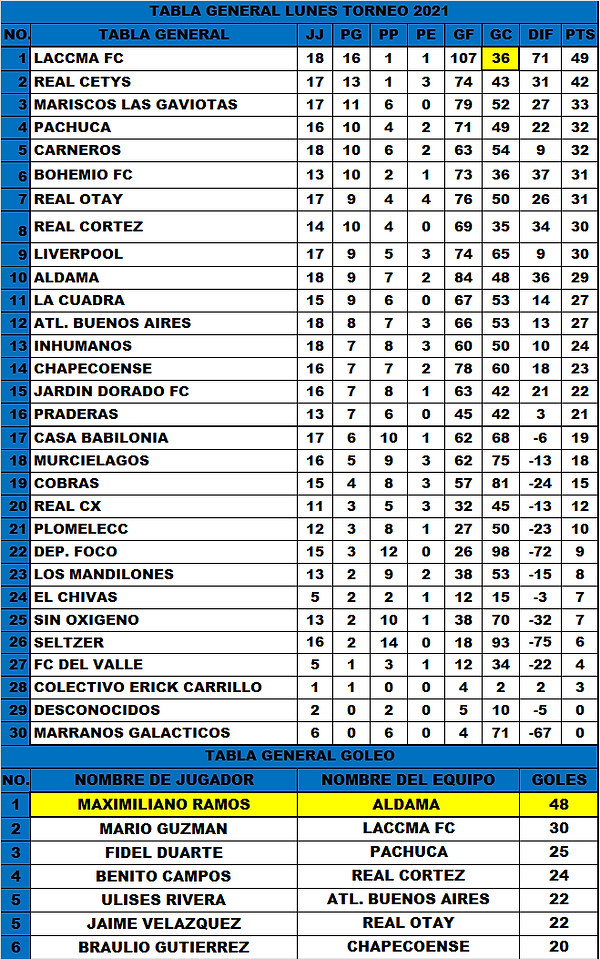 T.G Lunes J19 Torneo 2021 (15-7-2021).png