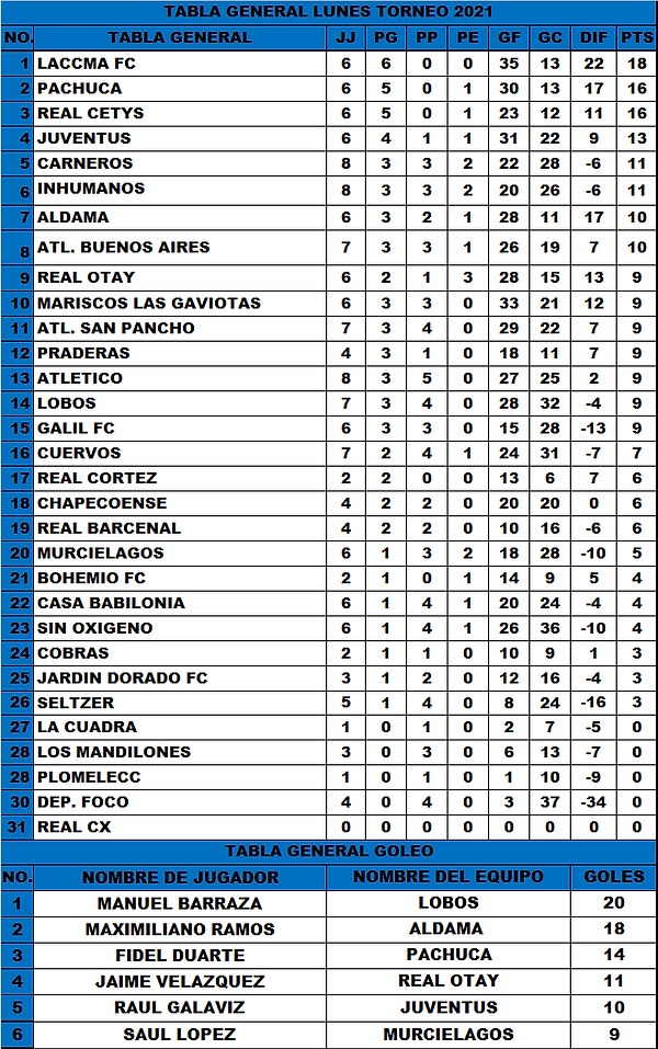 T.G Lunes J8 torneo 2021 (28-4-2021).png