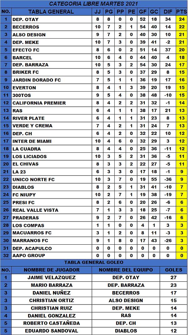 T.G Martes J10 Torneo 2021 (2-5-2021).pn