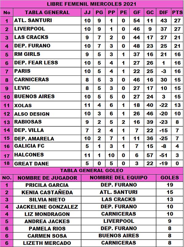 T.G LF Miercoles J11 Torneo 2021 (29-7-2021).png