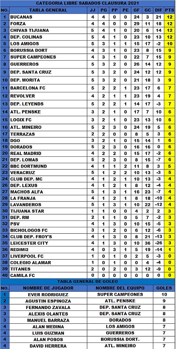 T.G LS J5 Torneo clausura 2021 (3-8-2021).png