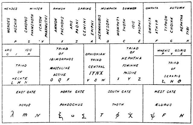 William Wynn Westcott's key to the Bembine Tablet