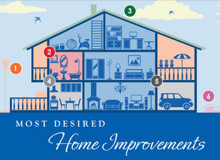 With more homes in need of updates, should you consider a Renovation Loan instead?