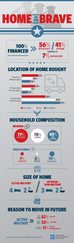 Active Military & Veterans - By the Numbers
