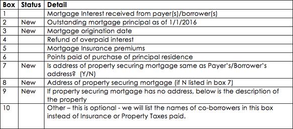 Mortgage News Blog Sierra Pacific Mortgage