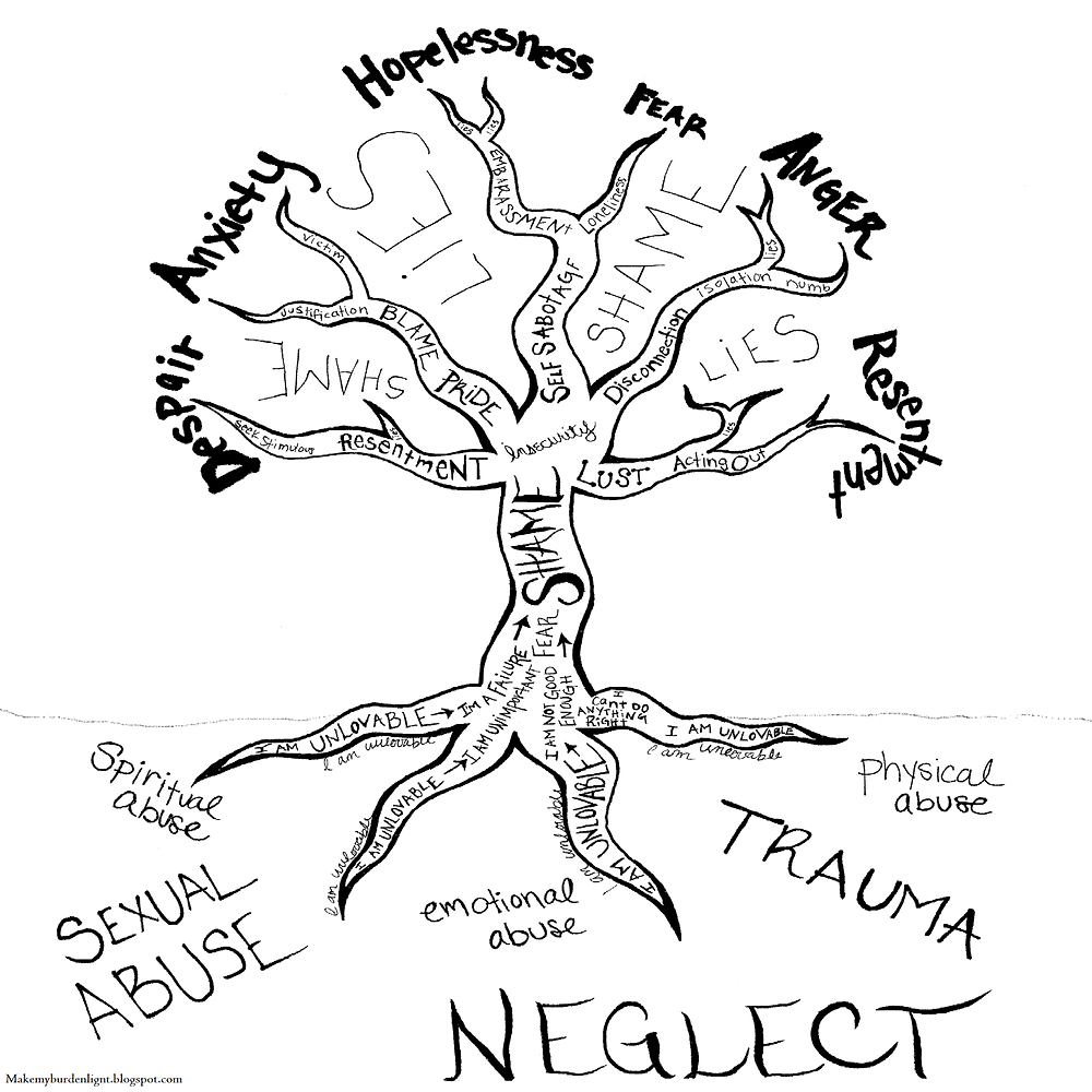 The Roots of Addiction Tree