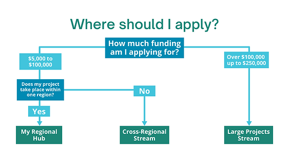 Project Streams graph, where to apply. -