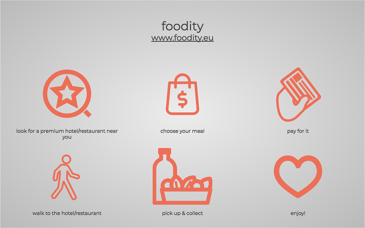 Foodity - a food sharing app