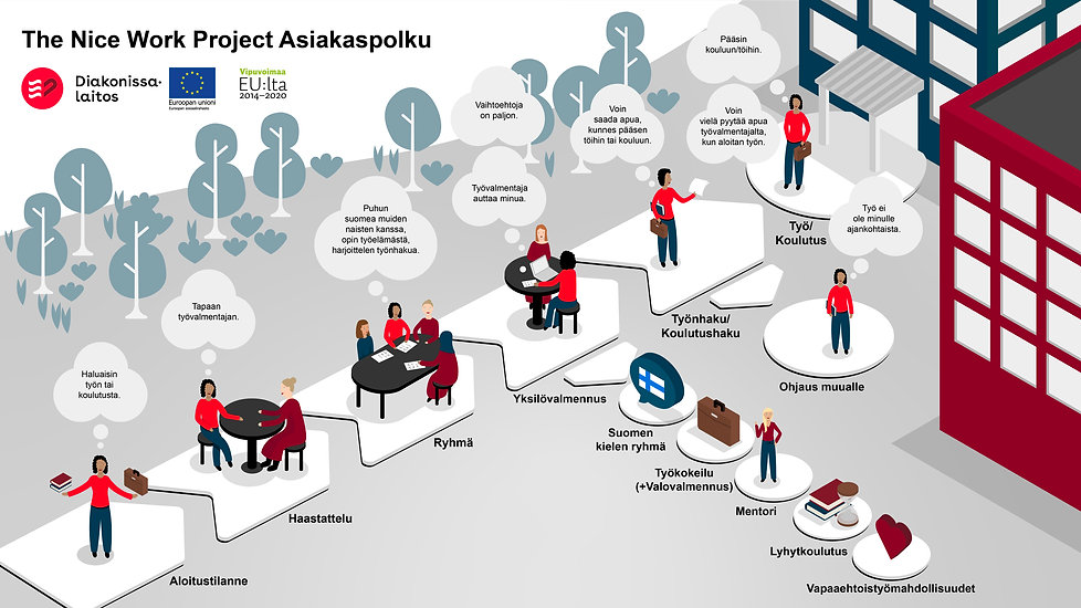 The Nice Work Project Asiakaspolku 4.12-