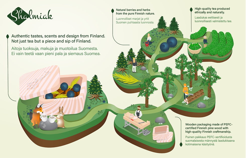 Shalmiakki infografiikka2-02.png