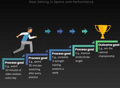 Goal Setting and Sports Performance