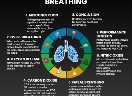 The effect of breathing on your performance