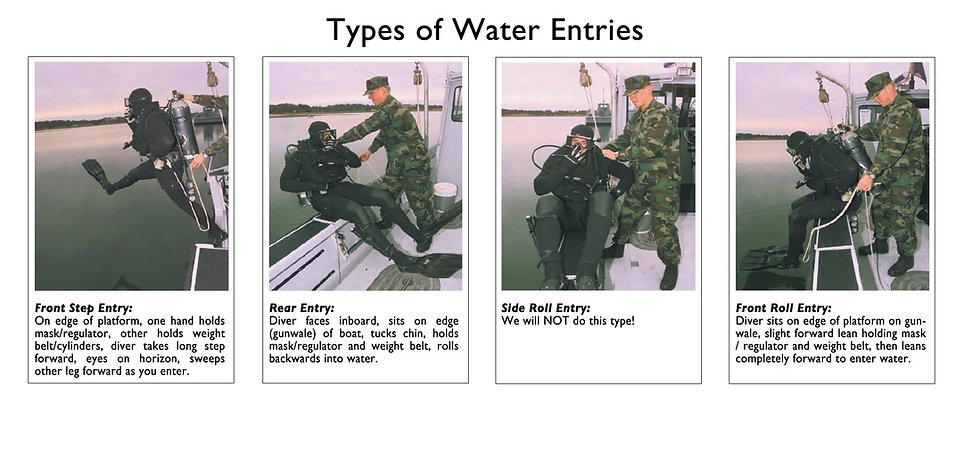 Type of Water Entries