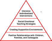 V.6 #1- Social-Emotional Development - Using the Teaching Pyramid as an Instructional Guide for the