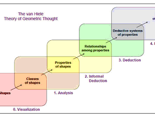 V.7 #2 Mathematics - Examining the van Hiele Theory: Strategies to Develop Geometric Thought