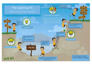 Learning Pit Graphic used in all classrooms!