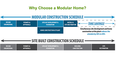 Why Choose A Modular.PNG