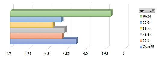 average(rating)_age.jpg