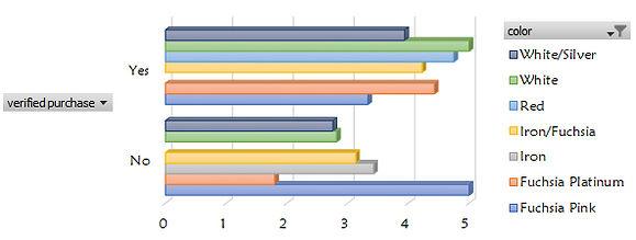 average(rating)_amazon.jpg