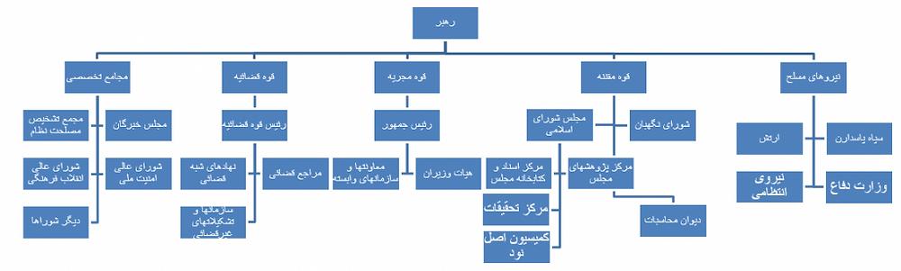 ساختار کلی سیاسی-نظامی جمهوری اسلامی ایران
