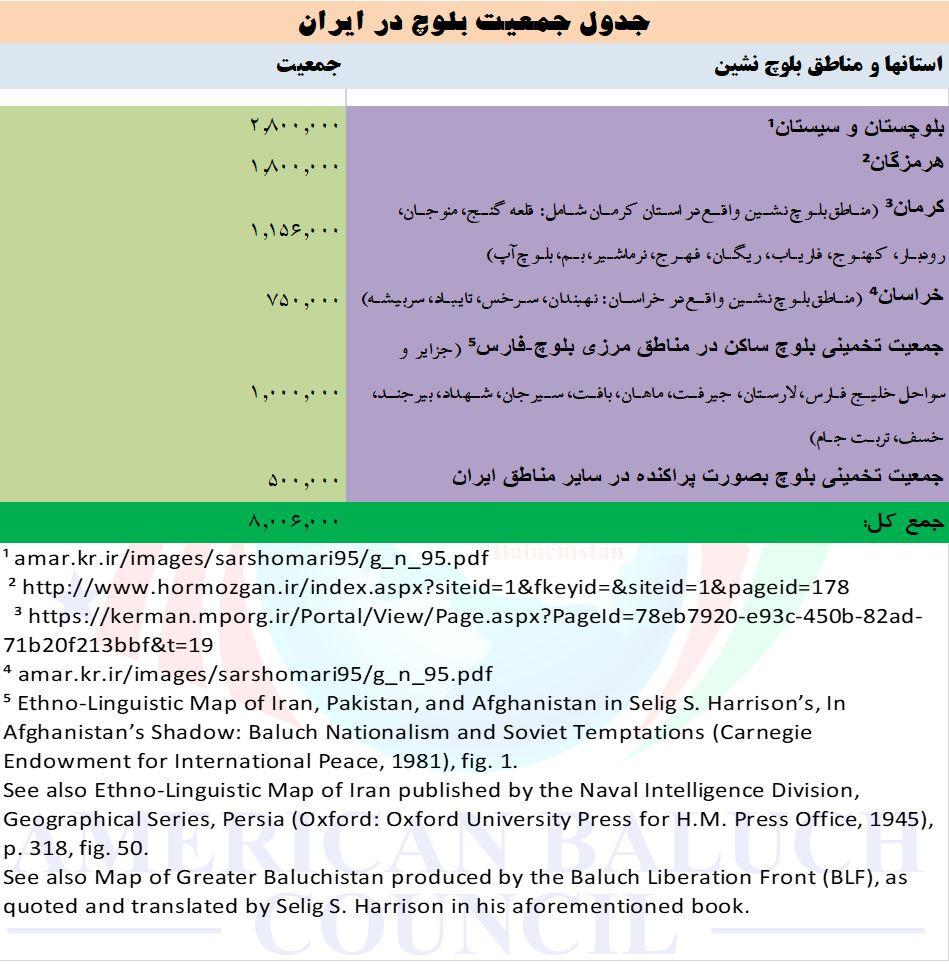 آمار جمعیت بلوچ در ایران