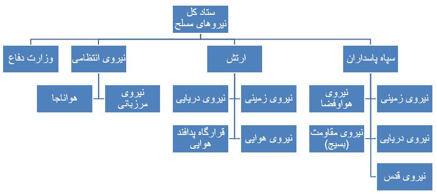 ترکیب فرماندهان ارشد نیروهای مسلح