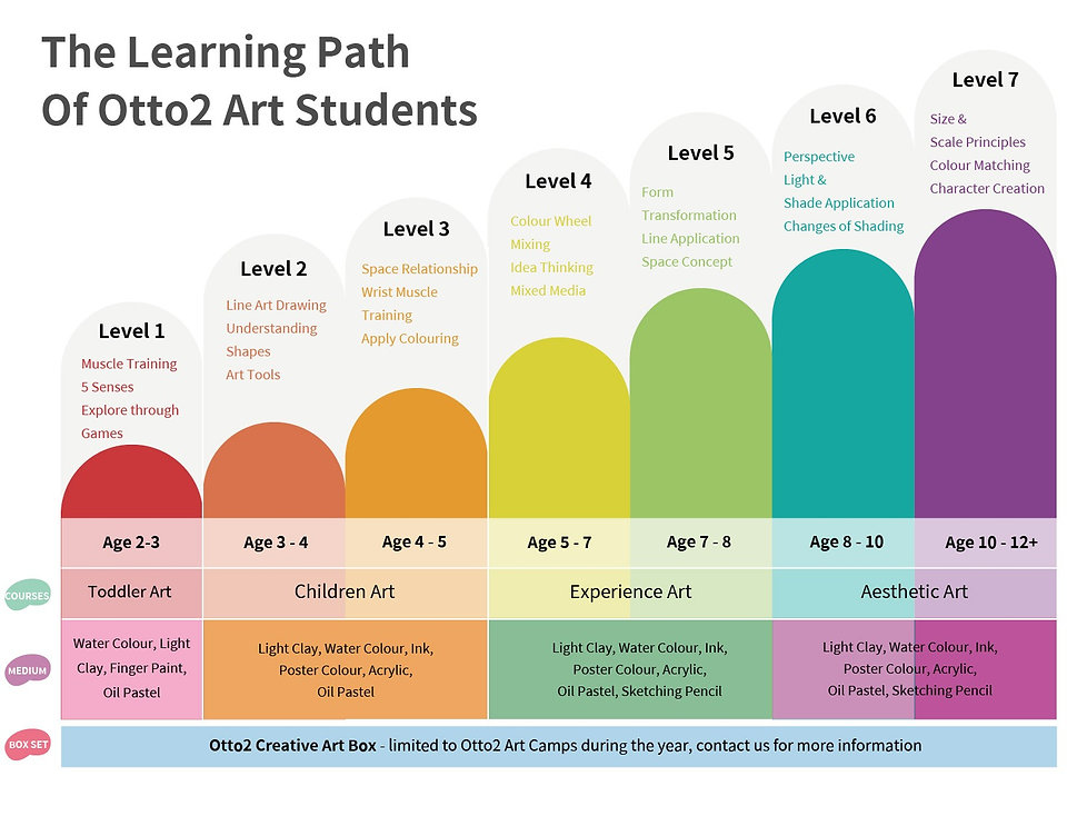Otto2_Learning_Path_2021Q1.jpeg