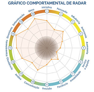 Gáfico-Comportamental-de-Radar.jpg