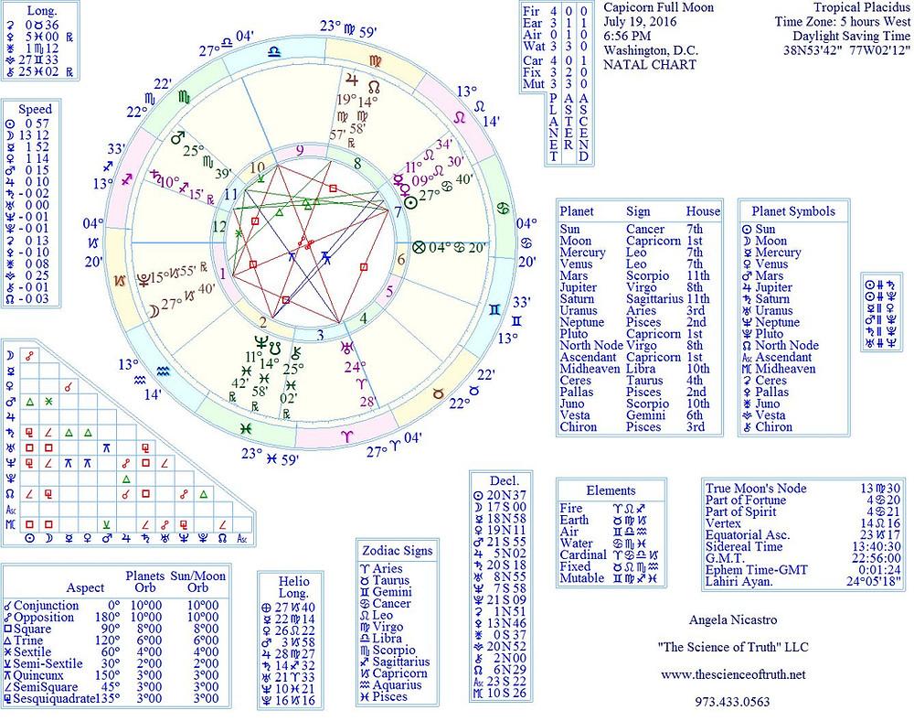 Capricorn Full Moon July 19 2016