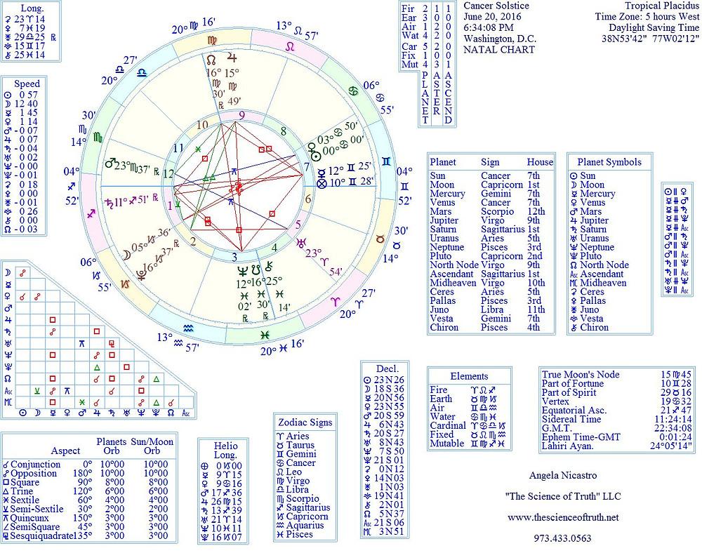 Chart for Cancer Solstice June 20, 2016