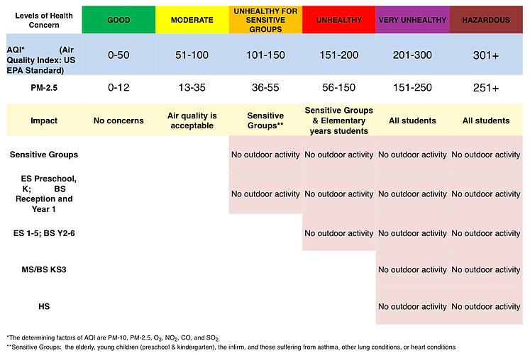 SFS Air Quality Guideline.jpeg