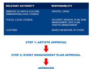 Astro Awani: ALIFE proposes solution to streamline permit approval process for concerts, live shows