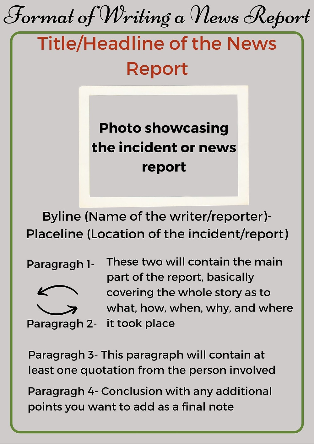 The image contains the format of writing a news report published in the article: Learn to write a news article in minutes| Become an expert in journalism