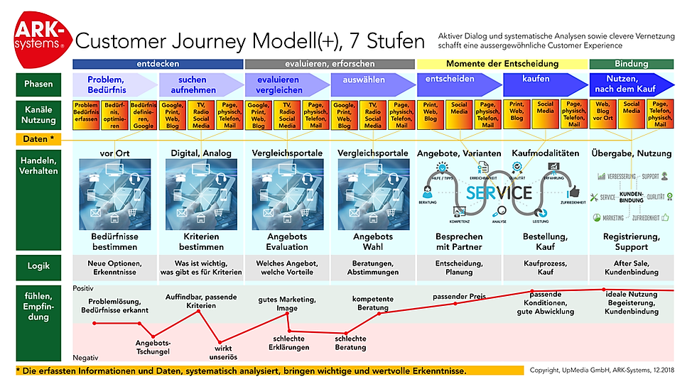 ARK-Systems, Customer Journey Modell.png