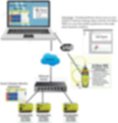 TPI Vib Meter & Monitor as whole system.