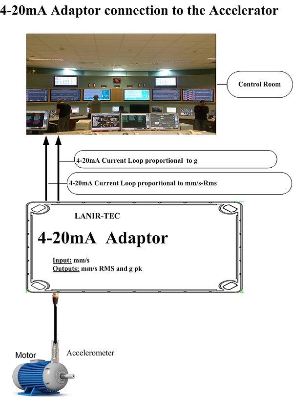 4-20mA Adaptor@Sensor with Control Room.