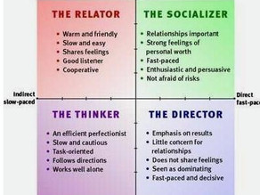 Perfecting Personality Styles