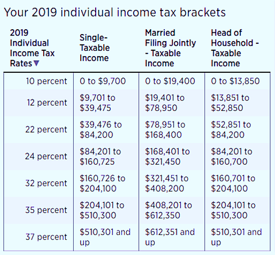 2019 Individual income tax brackets tabl