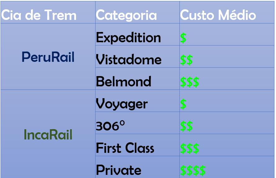 Categorias de Trem Machu Picchu