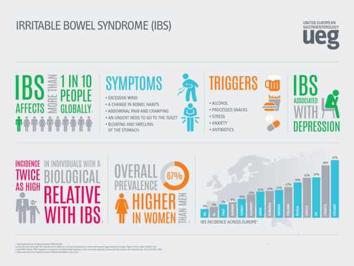 Yoga och Irritable Bowel Syndrome (IBS)