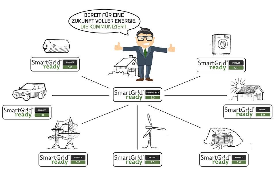 smart grid ready übersicht