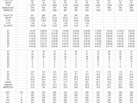 Test 300Km Vs concentrados en el vuelo de una mosca calculando el tiempo y otros parámetros importan