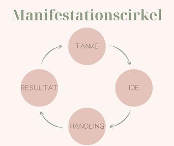 Manifestationscirkel.png