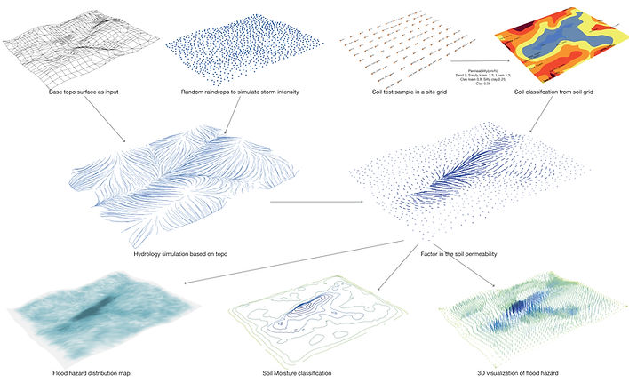 surface_flow81.jpg