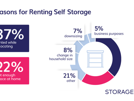 Self Storage Demand Driven By Moving And Lack Of Storage Space At Home by Maria Gatea