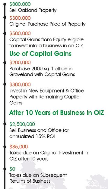 OIZ Timeline.PNG