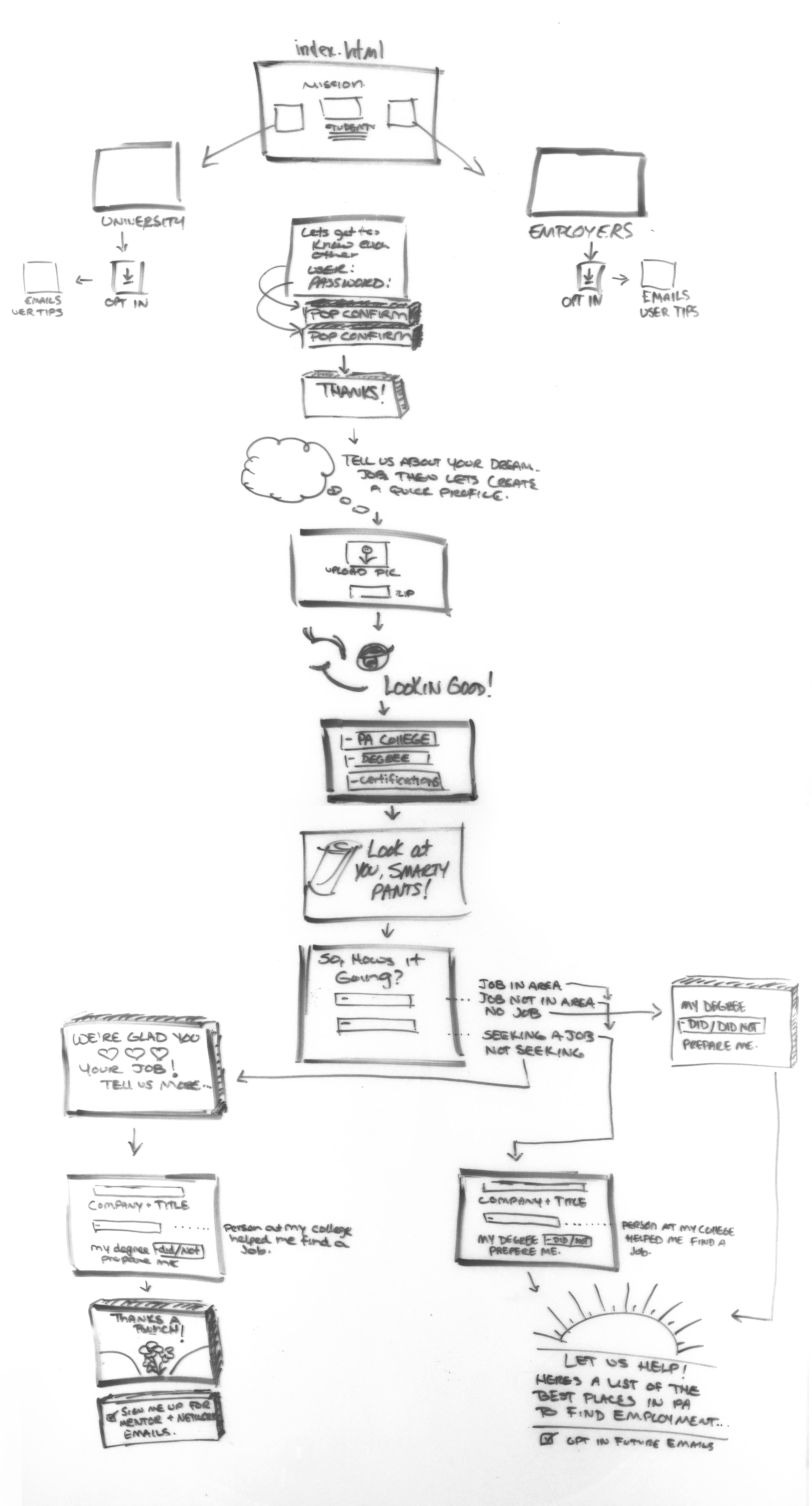 Full App Wireframe