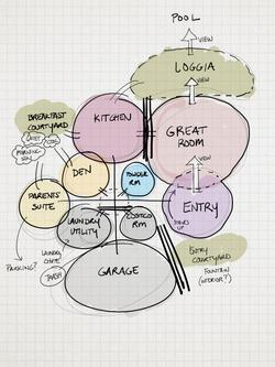 Bubble Diagram
