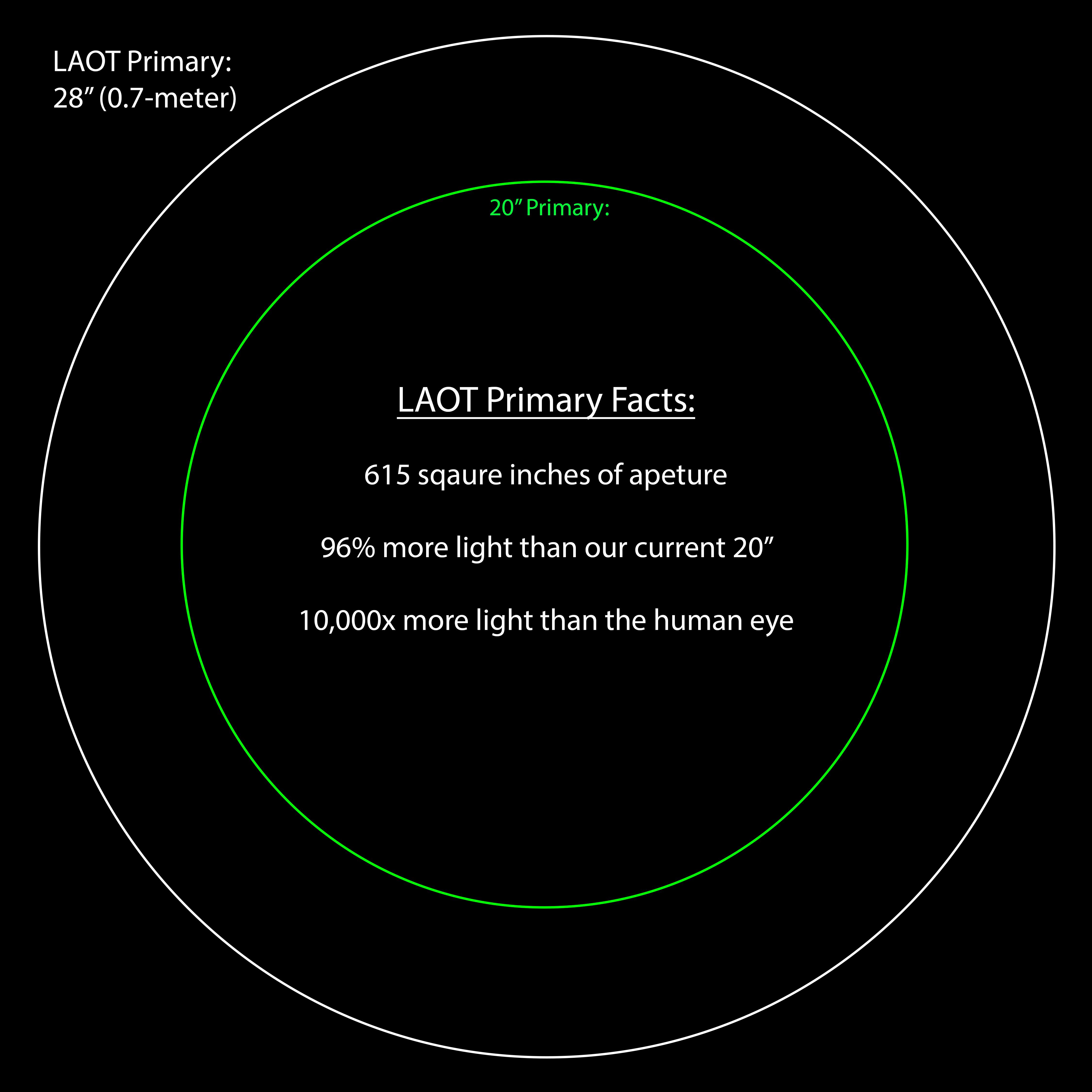 LAOT Primary