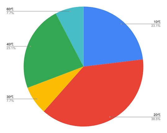 graph_ishiyagawa.jpg